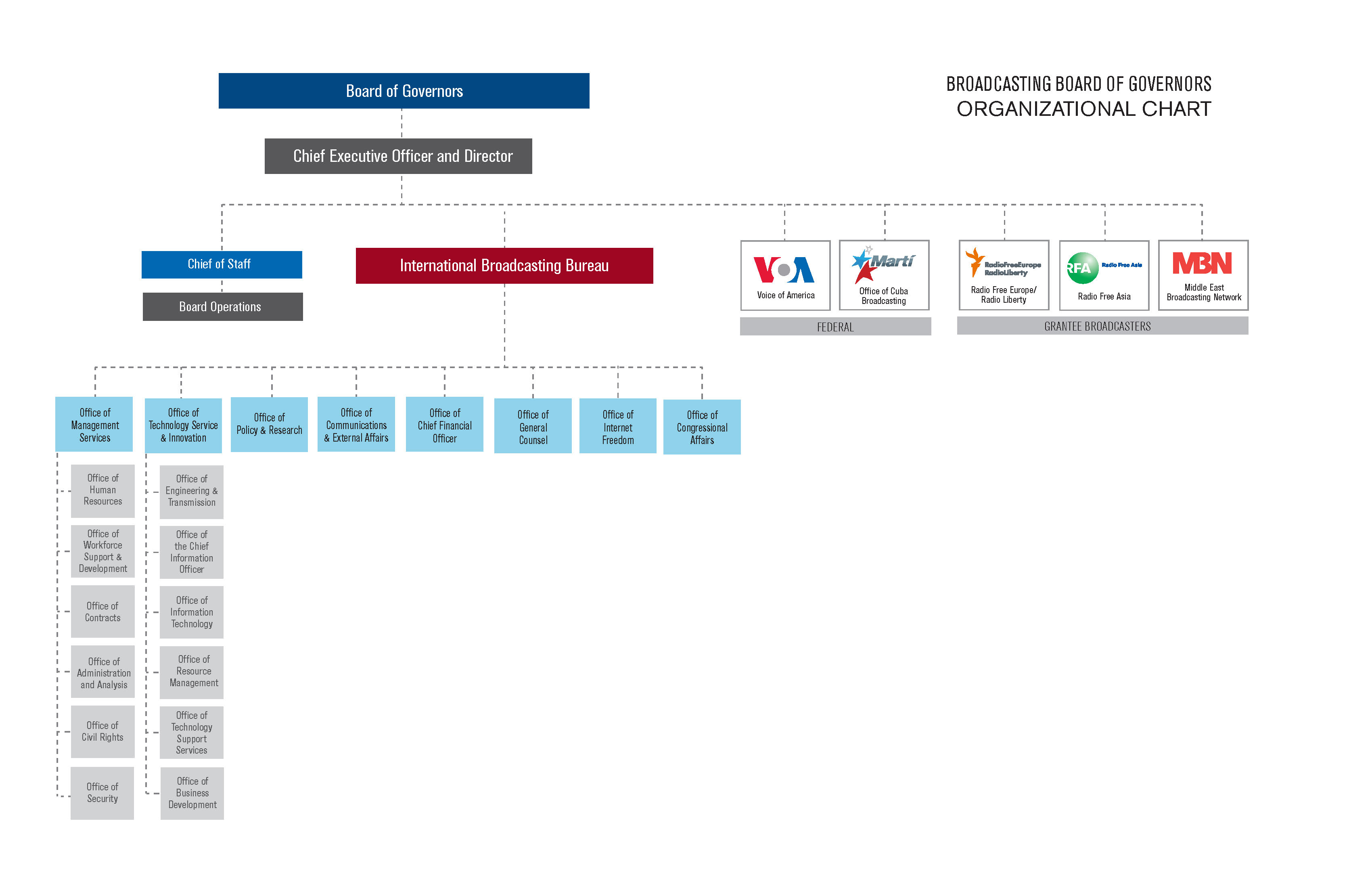 Organizational chart of the Broadcasting Board of Governors