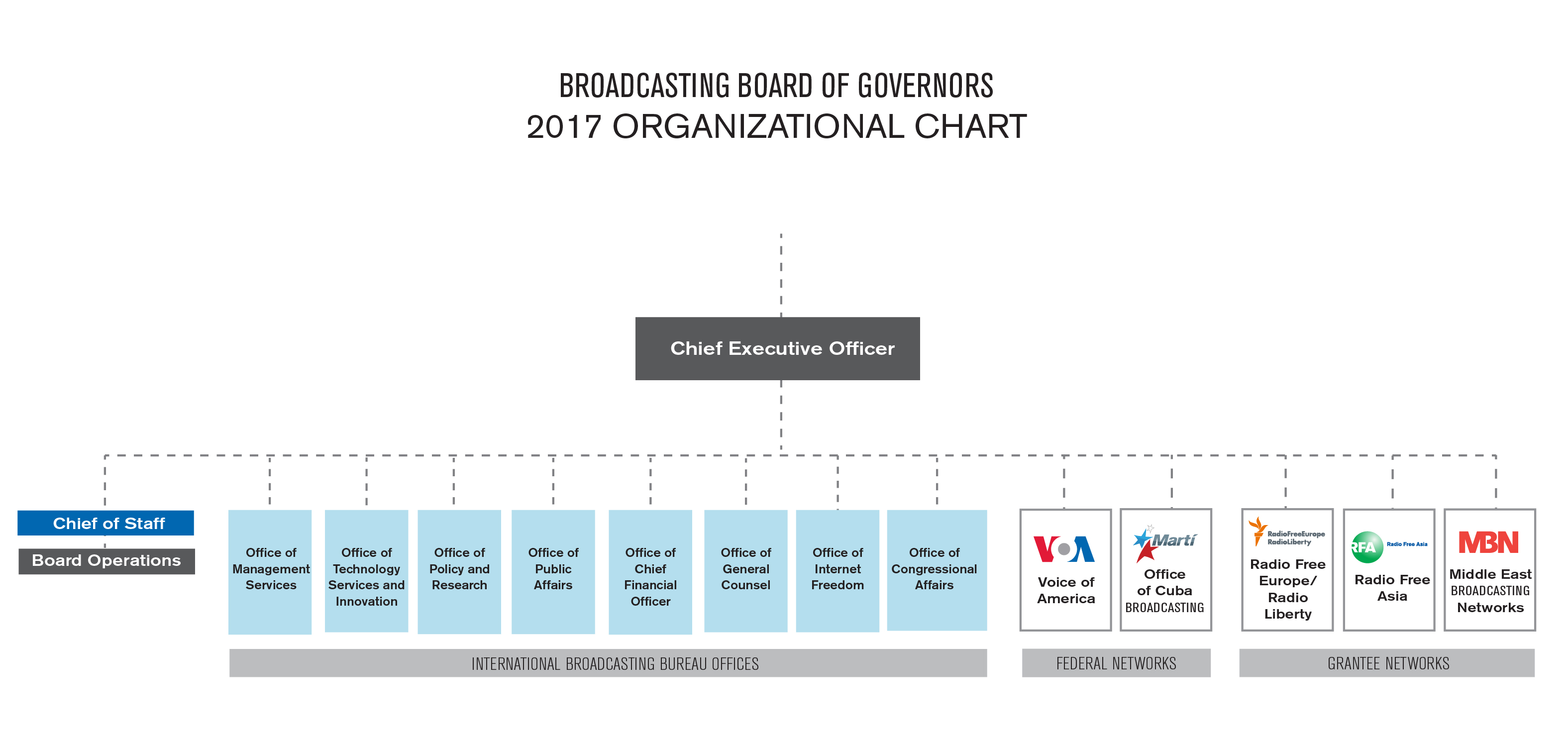 Organizational chart showing the structure of the BBG