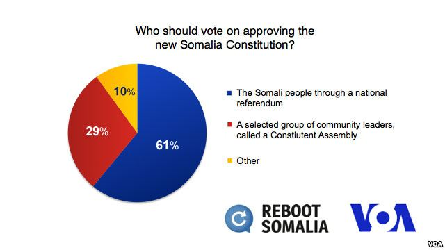 VOA Poll Shows Somalis Want Vote on Constitution
