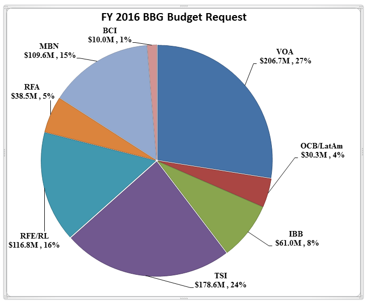 pie chart of budget request