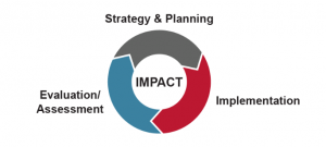 cycle of planning, implementation and evaluation