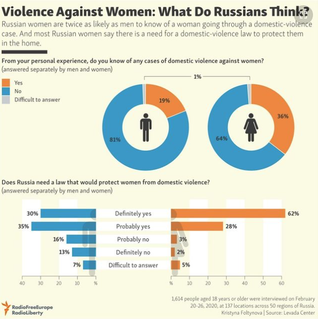 International Day for the Elimination of Violence against Women – RFE/RL Coverage