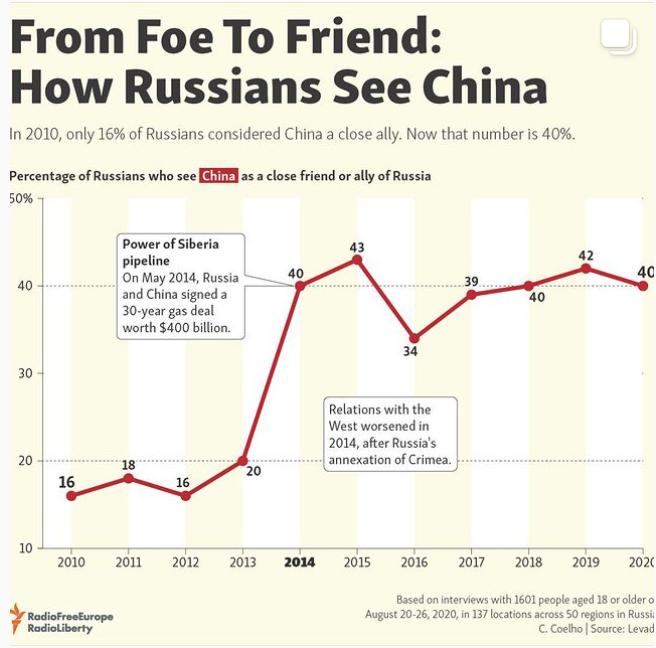 RFE/RL Infographics